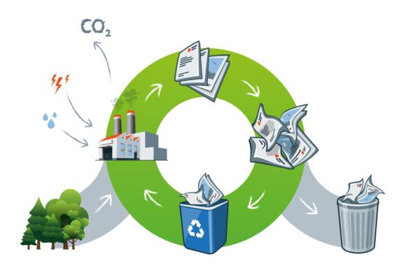 le recyclage des déchets pour la valorisation